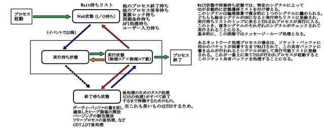 暫定状態遷移シグナル1_compressed.jpg