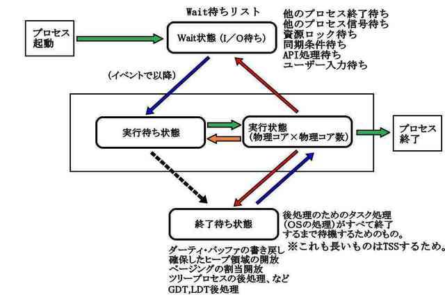状態遷移基本モデル3_compressed.jpg