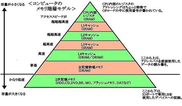 記憶階層ピラミッド3.jpg